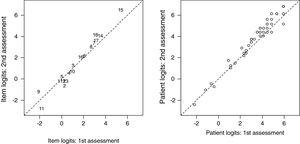Left panel: differential item functioning plot for perceived item difficulty in the first and second assessments (interval: 21±3 days). Right panel: relationship between measurements of patient activity in the first and second assessments.