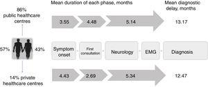 Diagnostic pathway and delay: public vs private healthcare systems. Diagnostic pathways were similar under both healthcare systems, although patients attended at private centres consulted later and saw neurologists sooner due to the specific characteristics of that system. However, the total diagnostic delay was similar in both systems, as neurologists in the private system took longer to reach a diagnosis.
