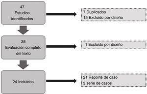 Flow diagram summarising the article selection process.