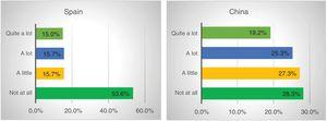 """Responses to the question """"Has your employment status changed?,"""" by country."""