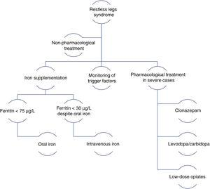 Management algorithm for restless legs syndrome in pregnancy. Modified from Picchietti et al.38