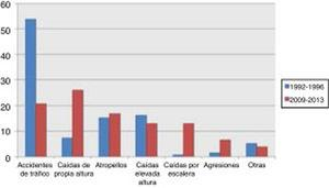 Aetiology of severe traumatic brain injury in our sample, by period.