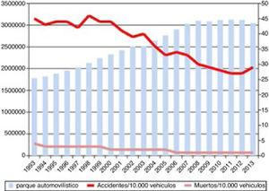 Progression of lethality (number of deaths/number of victims×100) and number of traffic accidents from 1993 to 2013, and number of motor vehicles during the same period. Source: Spanish Ministry of Home Affairs, General Directorate of Traffic: Anuario Estadístico de Accidentes 2013, p. 56.
