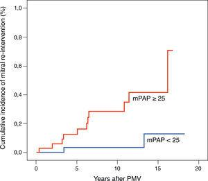 Cumulative incidence of mitral re-intervention after percutaneous mitral valvuloplasty (PMV) according to immediate post-PMV mean pulmonary artery pressure (mPAP), log-rank p=0.001.