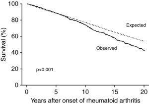 Survival in individuals with rheumatoid arthritis compared to expected survival in the general population (adapted from Ref. 8).