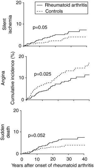 Cumulative incidence of silent ischemia, angina and sudden death in patients with rheumatoid arthritis compared to controls (adapted from Ref. 15).