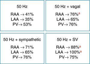 Inducibility of atrial fibrillation at different stimulation sites (RAA, LAA and PV) with burst pacing alone or combined with autonomic stimulation (vagal, sympathetic or sympathovagal). ap<0.05. SV: sympathovagal. Other abbreviations as in text.