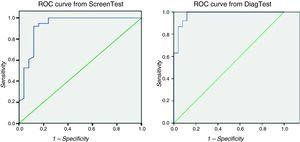 ROC curve from the screening test (ScreenTest) and diagnostic test (DiagTest).
