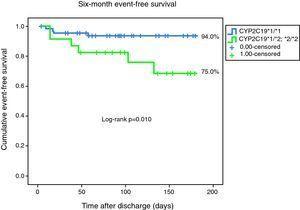Kaplan–Meier curves representing six-month event-free survival.