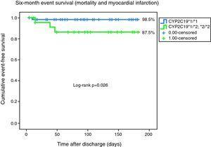 Kaplan–Meier curves representing six-month event-free survival (mortality and myocardial infarction).