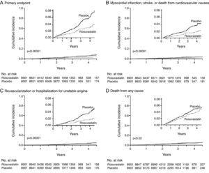 Rosuvastatin significantly reduced the incidence of major cardiovascular events in apparently healthy individuals without hyperlipidemia (LDL <130mg/dl) but with elevated high-sensitivity C-reactive protein (>2mg/l).