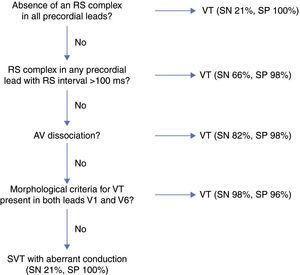 Algorithm proposed by Brugada et al.9 for the differential diagnosis of wide QRS tachycardia. SN: sensitivity; SP: specificity; SVT: supraventricular tachycardia; VT: ventricular tachycardia.