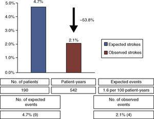 Comparison of observed vs. expected stroke in a population with cryptogenic stroke or TIA.