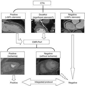 Algorithm for classification of stenosis by integration of CTA and CMR perfusion imaging data. CMR: cardiac magnetic resonance; CMR-Perf: cardiac magnetic resonance perfusion imaging; CTA: computed tomography angiography.