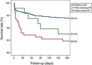 Kaplan-Meier survival curves for patients with new-onset AF, pre-existing AF and without AF. AF: atrial fibrillation.