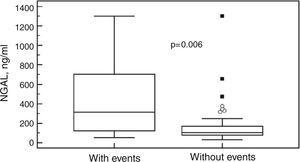 Plasma neutrophil gelatinase-associated lipocalin levels in patients with and without events in follow-up. NGAL: neutrophil gelatinase-associated lipocalin.