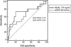 Receiver operating characteristic curve analysis of neutrophil gelatinase-associated lipocalin and estimated glomerular filtration rate for predicting cardiovascular mortality, heart failure hospitalization or emergency department visit for heart failure. AUC: area under the curve; eGFR: estimated glomerular filtration rate; NGAL: neutrophil gelatinase-associated lipocalin.
