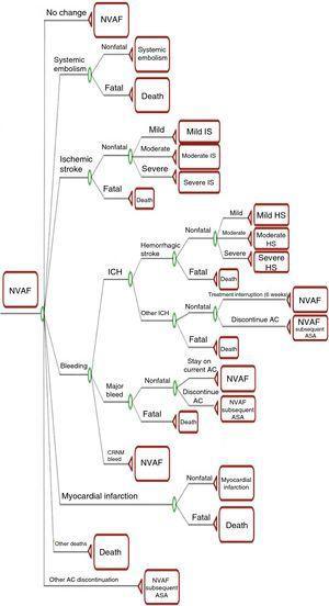 Markov model decision tree. AC: anticoagulants; ASA: aspirin; CRNM: clinically relevant non-major; HS: hemorrhagic stroke; <span class=