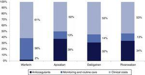 Breakdown of mean total costs per patient for each therapeutic option over a lifetime horizon.