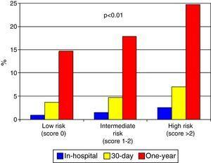 Observed in-hospital, 30-day and one-year mortality in groups stratified according to the ProACS risk score.