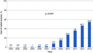 Use of radial access, 2002-2013.