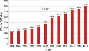 Numbers of percutaneous coronary interventions (PCIs) for ST-elevation myocardial infarction (STEMI), 2002-2013.