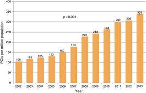 Developments in numbers of percutaneous coronary interventions (PCIs) per million population, 2002-2013.