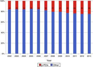 Developments in percentages of primary percutaneous coronary interventions (PCIs) compared to other PCIs, 2002-2013.