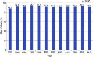 Use of stents, 2002-2013.