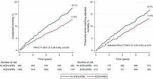 Mortality curves during follow-up in the entire population and in the matched cohort according to whether <span class=