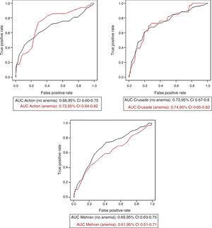 Receiver operating characteristic curves of each of the bleeding risk scores for predicting major bleeding in patients with and without anemia according to the World Health Organization criteria. AUC: area under the curve.