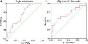 Receiver operating characteristic curves of right atrial (A) and right ventricular (B) strain for the presence of documented arrhythmias in the subanalysis population (n=77).