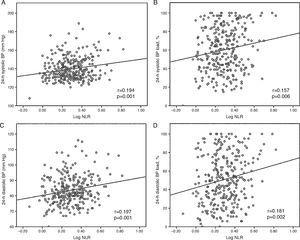 Pearson's correlation analysis demonstrating correlations between NLR and (A) 24-hour systolic BP; (B) 24-hour systolic BP load; (C) 24-hour diastolic BP; and (D) 24-hour diastolic BP load. BP: blood pressure; NLR: neutrophil-to-lymphocyte ratio.