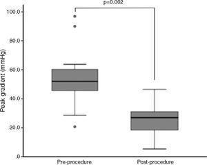Peak transaortic gradient assessed invasively pre- and post-transcatheter aortic valve implantation.