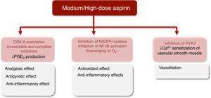 Major protective effects of medium/high-dose aspirin. <span class=
