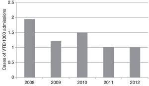 Annual changes in overall risk of venous thromboembolism, 2008-2012. VTE: venous thromboembolism.