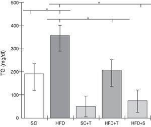 Blood levels of triglycerides in the experimental groups fed a standard diet and a high-fat diet. HFD: high-fat diet&#59; HFD+T: high-fat diet + Tempol&#59; HFD+S: high-fat diet + simvastatin&#59; SC: standard chow&#59; SC+T: standard chow + Tempol&#59; TG: triglycerides. Values are mean ± standard error of the mean&#59; α=0.05&#59; *p<0.05.
