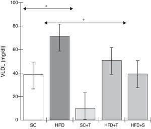 Blood levels of very low-density lipoprotein in the experimental groups fed a standard diet and a high-fat diet. HFD: high-fat diet&#59; HFD+T: high-fat diet + Tempol&#59; HFD+S: high-fat diet + simvastatin&#59; SC: standard chow&#59; SC+T: standard chow + Tempol&#59; VLDL: very low-density lipoprotein. Values are mean ± standard error of the mean&#59; α=0.05&#59; *p<0.05.