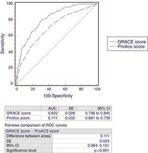 Receiver operating characteristic curve analysis for the prediction of in-hospital mortality using the ProACS and GRACE scores. AUC: area under the curve; CI: confidence interval; SE: standard error.