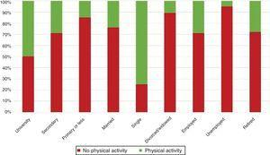 Patients' physical activity status according to marital status, employment status and education level.