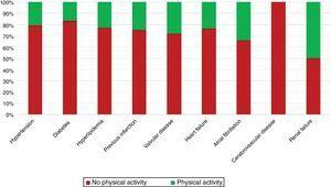 Patients' physical activity status according to comorbidities.