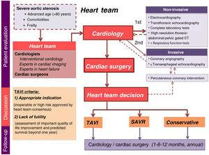 Schematic representation of heart team assessment of patients with severe aortic stenosis. CT: computed tomography; SAVR: surgical aortic valve replacement; TAVI: transcatheter aortic valve implantation.