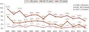 Mortality in patients with non-ST-elevation myocardial infarction by age-group.