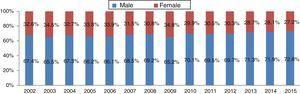 Distribution of patients with non-ST-elevation myocardial infarction by gender.