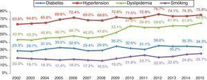 Cardiovascular risk factors in patients with non-ST-elevation myocardial infarction.