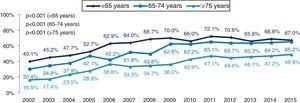 Revascularization in patients with non-ST-elevation myocardial infarction by age-group.