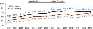 Revascularization in patients with non-ST-elevation myocardial infarction by gender.