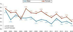 Mortality in patients with non-ST-elevation myocardial infarction by gender.
