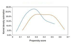 Degree of overlap of the propensity score according to revascularization strategy (multivessel vs. culprit artery).