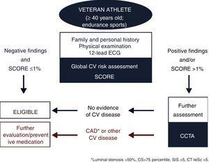 Algorithm proposed for veteran athlete screening. CAD: coronary artery disease&#59; CCTA: coronary computed tomography angiography&#59; CT-LeSc: computed tomography-adapted Leaman score&#59; CV: cardiovascular&#59; ECG: electrocardiogram&#59; SIS: segment involvement score.